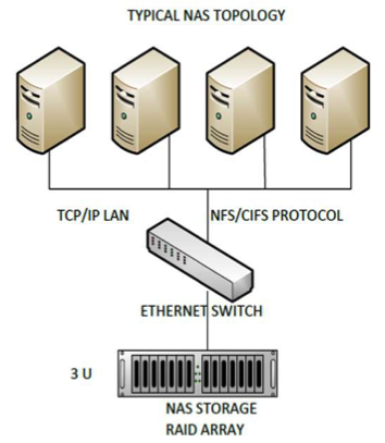 Storage - Nor-Tech