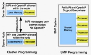 SMP-MPI-Explained